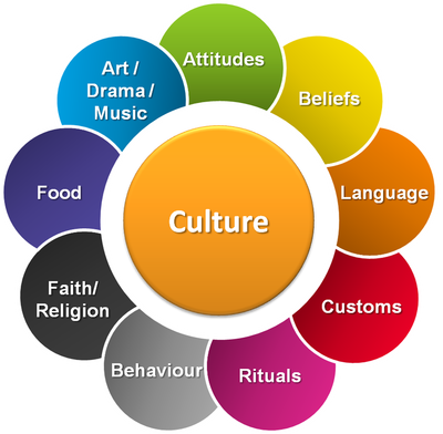 an analysis of the concept of culture and language and the topic of the human interactions Introduction to sociology/culture have long noted that language lies at the root of all human culture since language the sociological analysis of culture.
